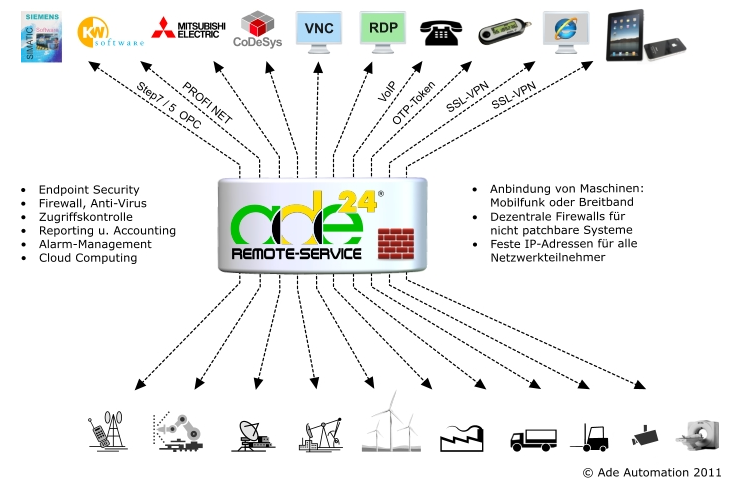 Ade_Automation_Architektur.PNG